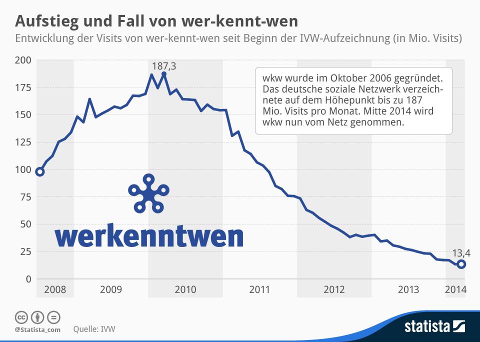 Infografik: Aufstieg und Fall von wer-kennt-wen | Statista