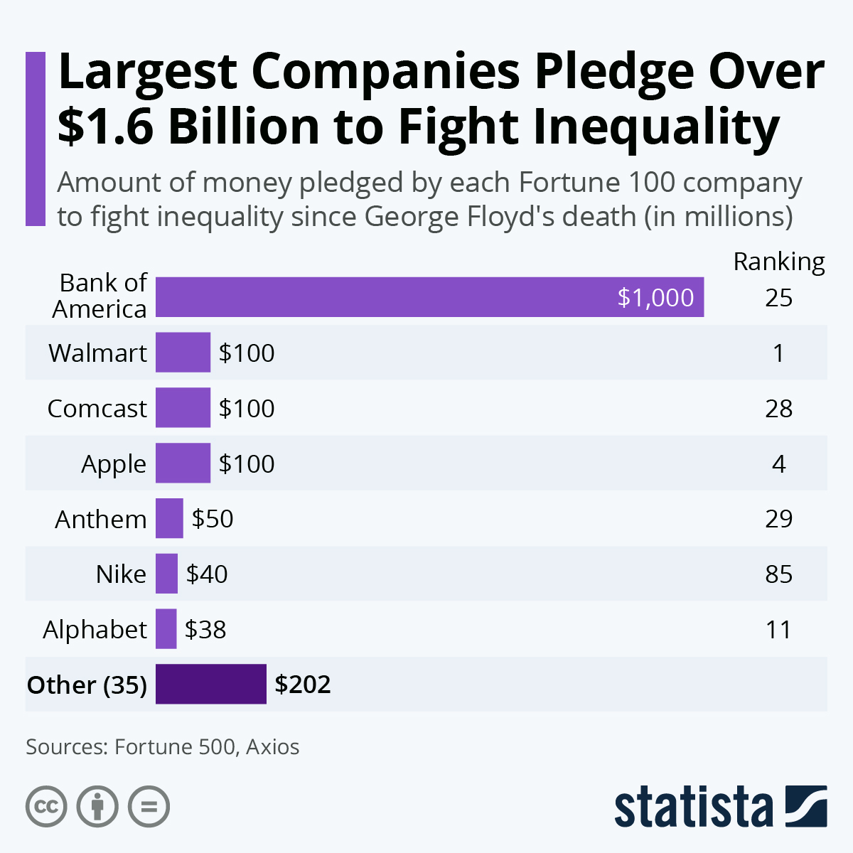 Infographic: Largest Companies Pledge Over $1.6 Billion to Fight Inequality | Statista