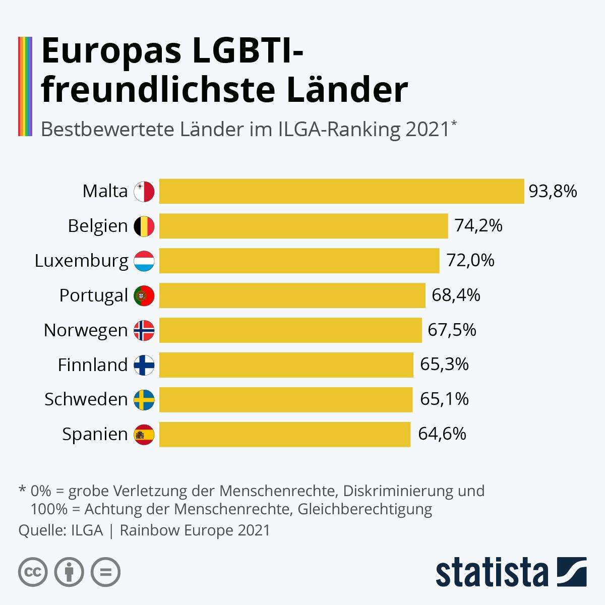 Infografik: Europas LGBTI-freundlichste Länder | Statista
