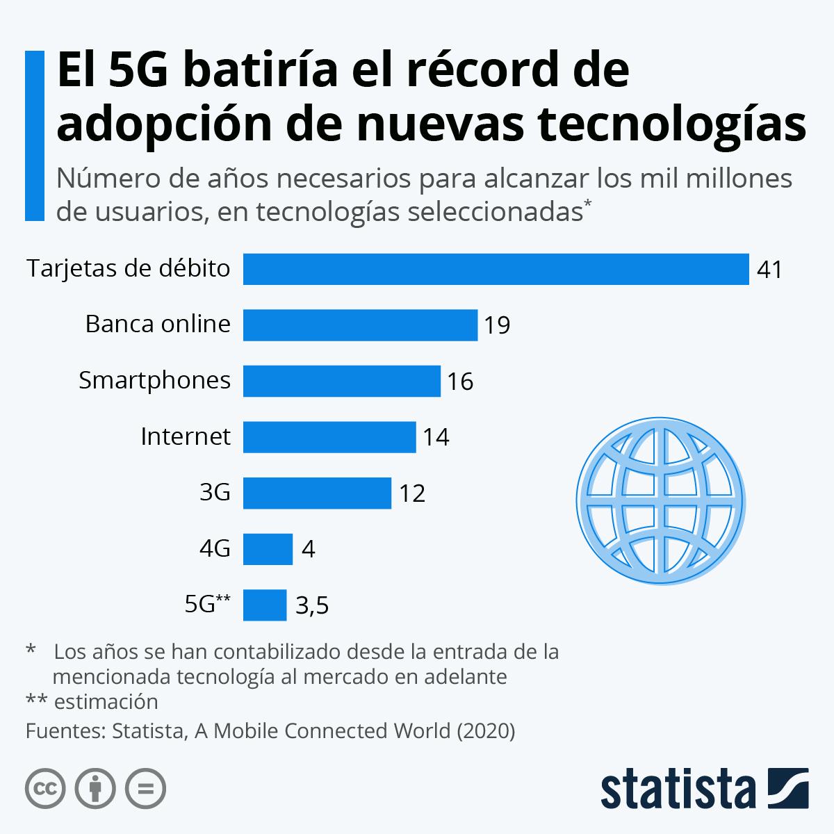 Infografía: La adopción del 5G está llamada a batir récords | Statista