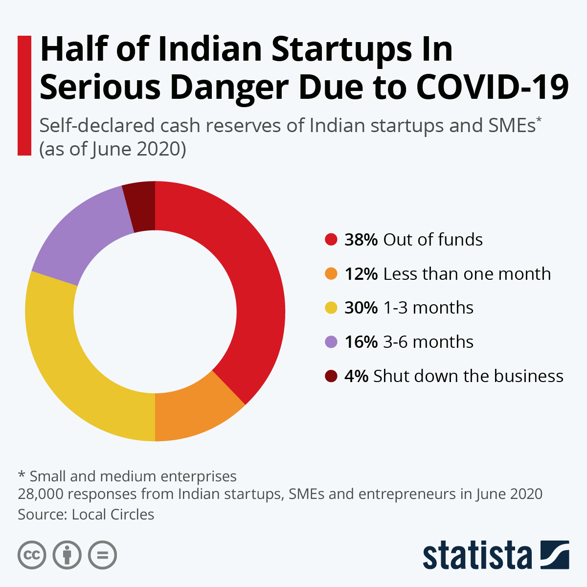 Infographic: Half of Indian Startups in Serious Danger Due to COVID-19 | Statista