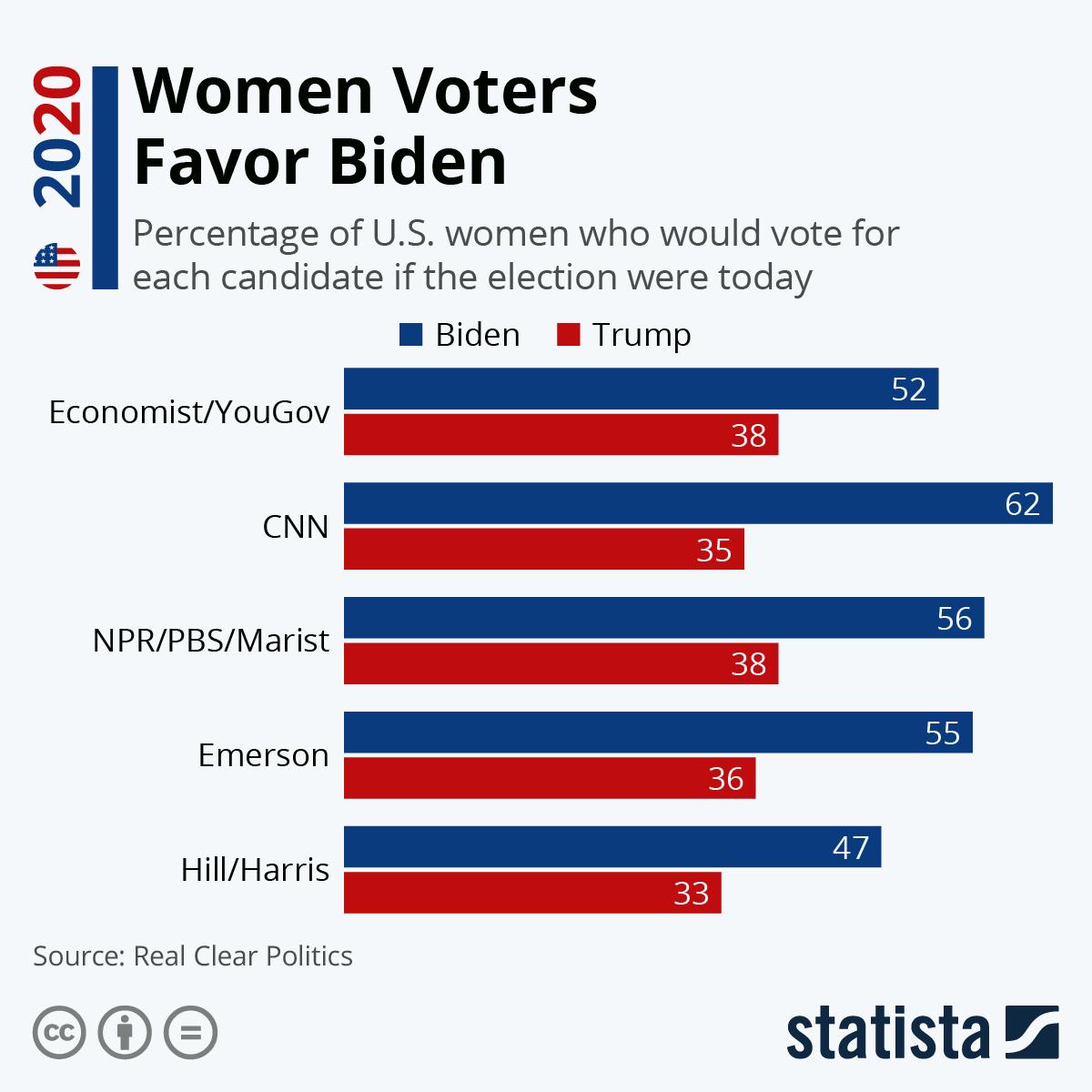 Infographic: Women Voters Favor Biden | Statista