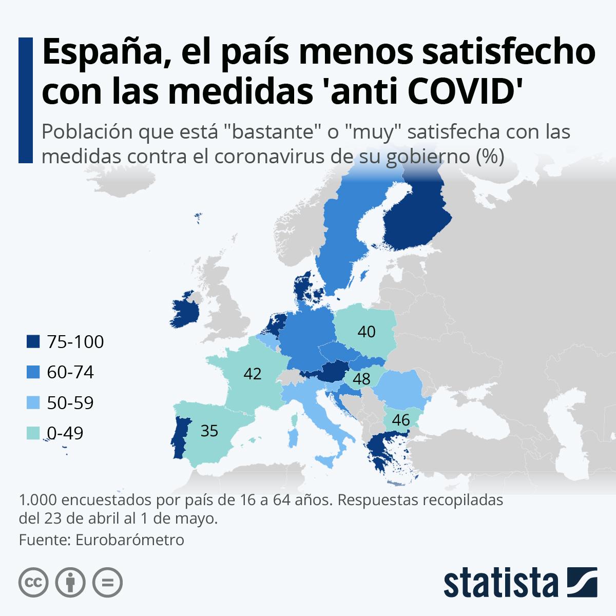 Infografía: España, el país europeo menos satisfecho con las medidas contra el coronavirus | Statista