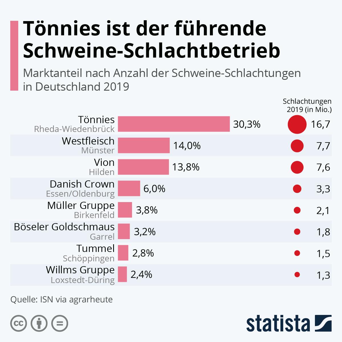 Infografik: Die führenden Schweine-Schlachtbetriebe in Deutschland | Statista