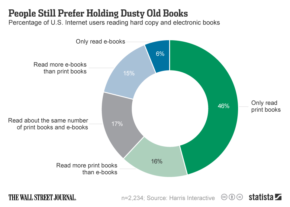 Infographic: People Still Prefer Holding Dusty Old Books    Statista