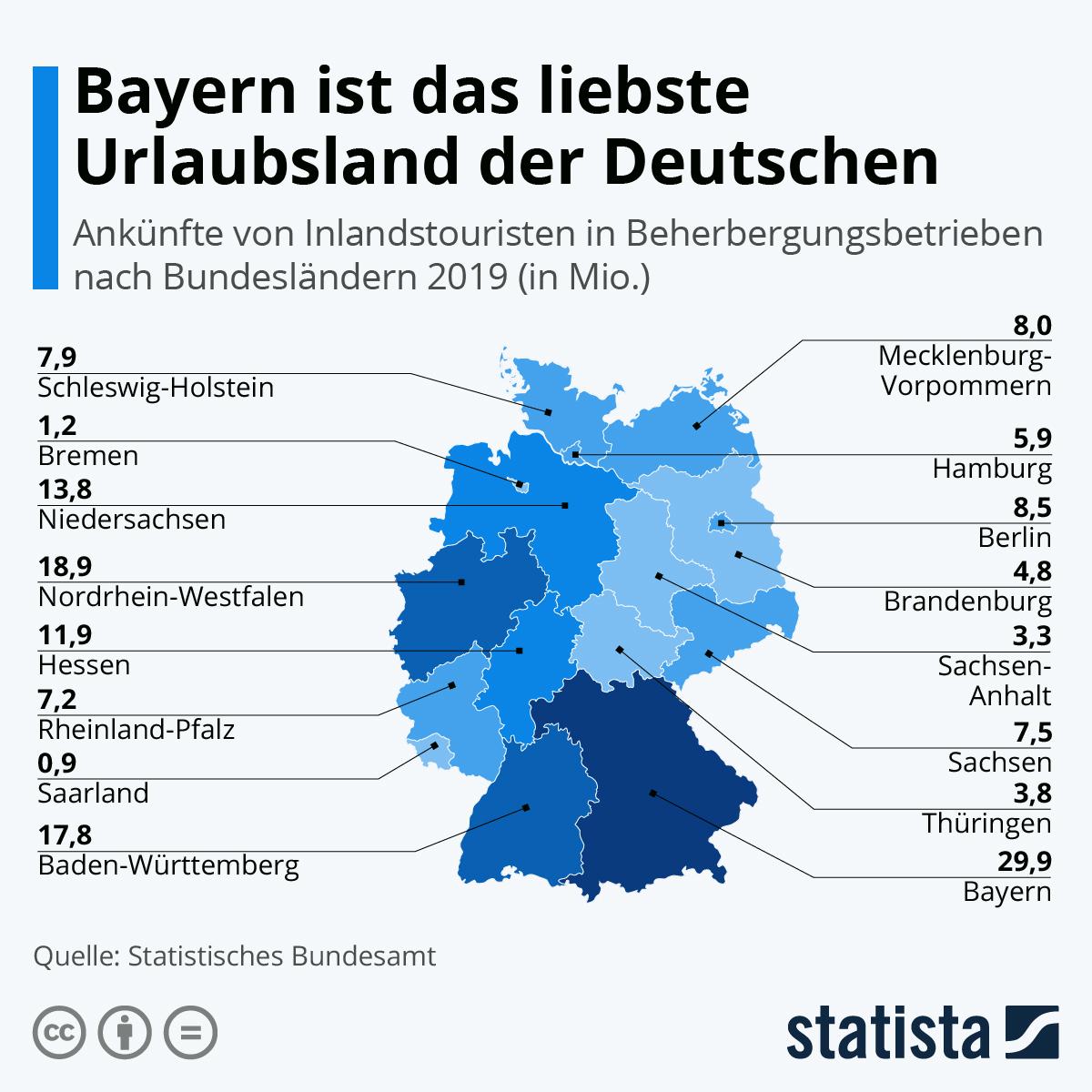 Infografik: Bayern ist das liebste Urlaubsland der Deutschen | Statista