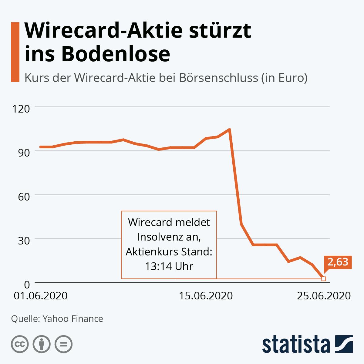 Infografik: Wirecard-Aktie stürzt ins Bodenlose | Statista