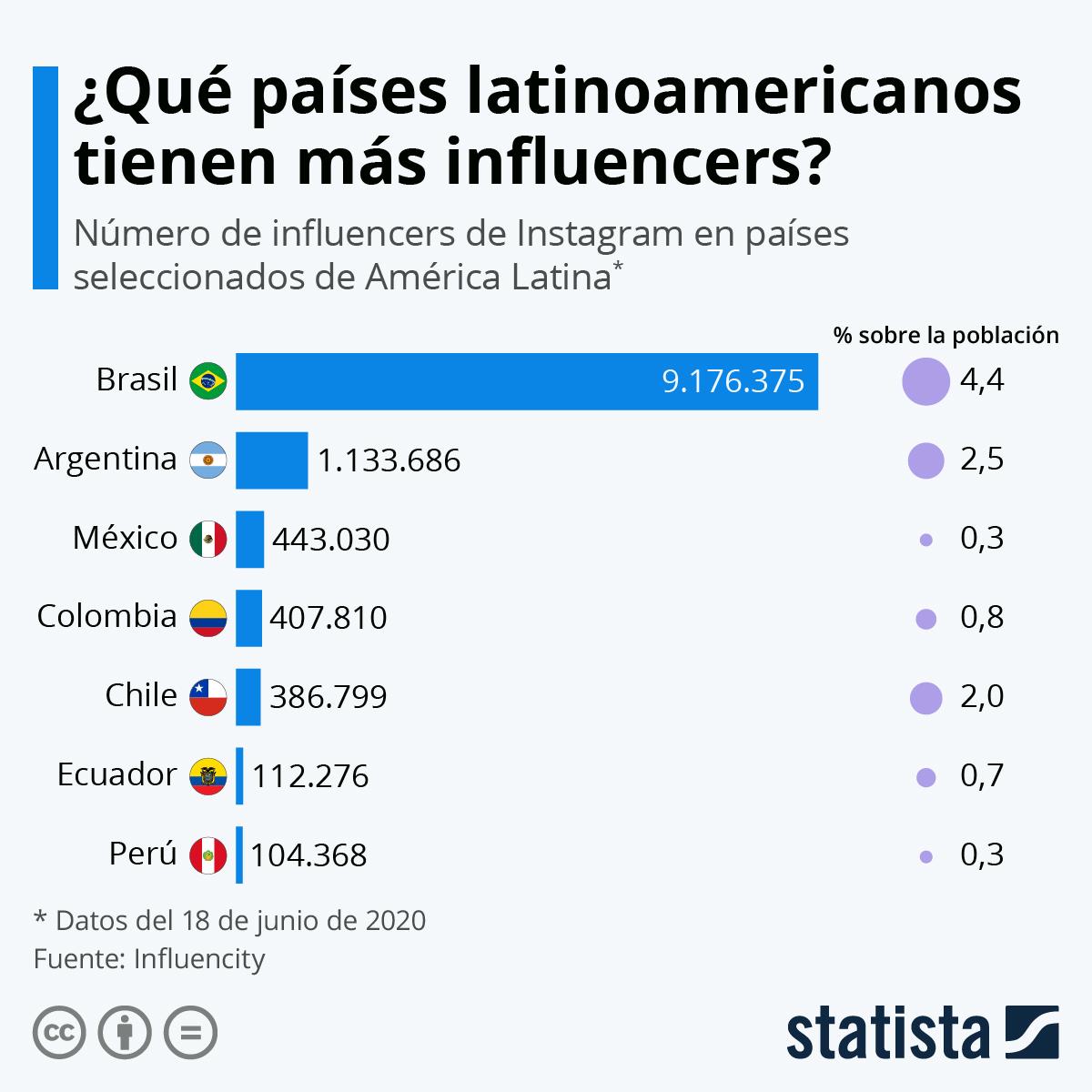 Infografía: Los países latinoamericanos con más influencers | Statista