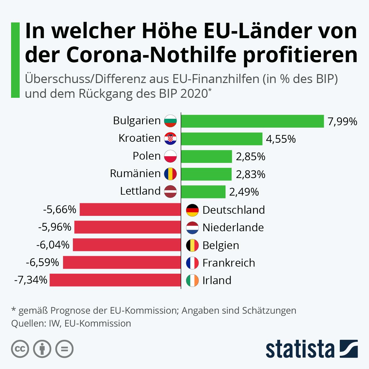 Infografik: In welcher Höhe EU-Länder von der Corona-Nothilfe profitieren | Statista