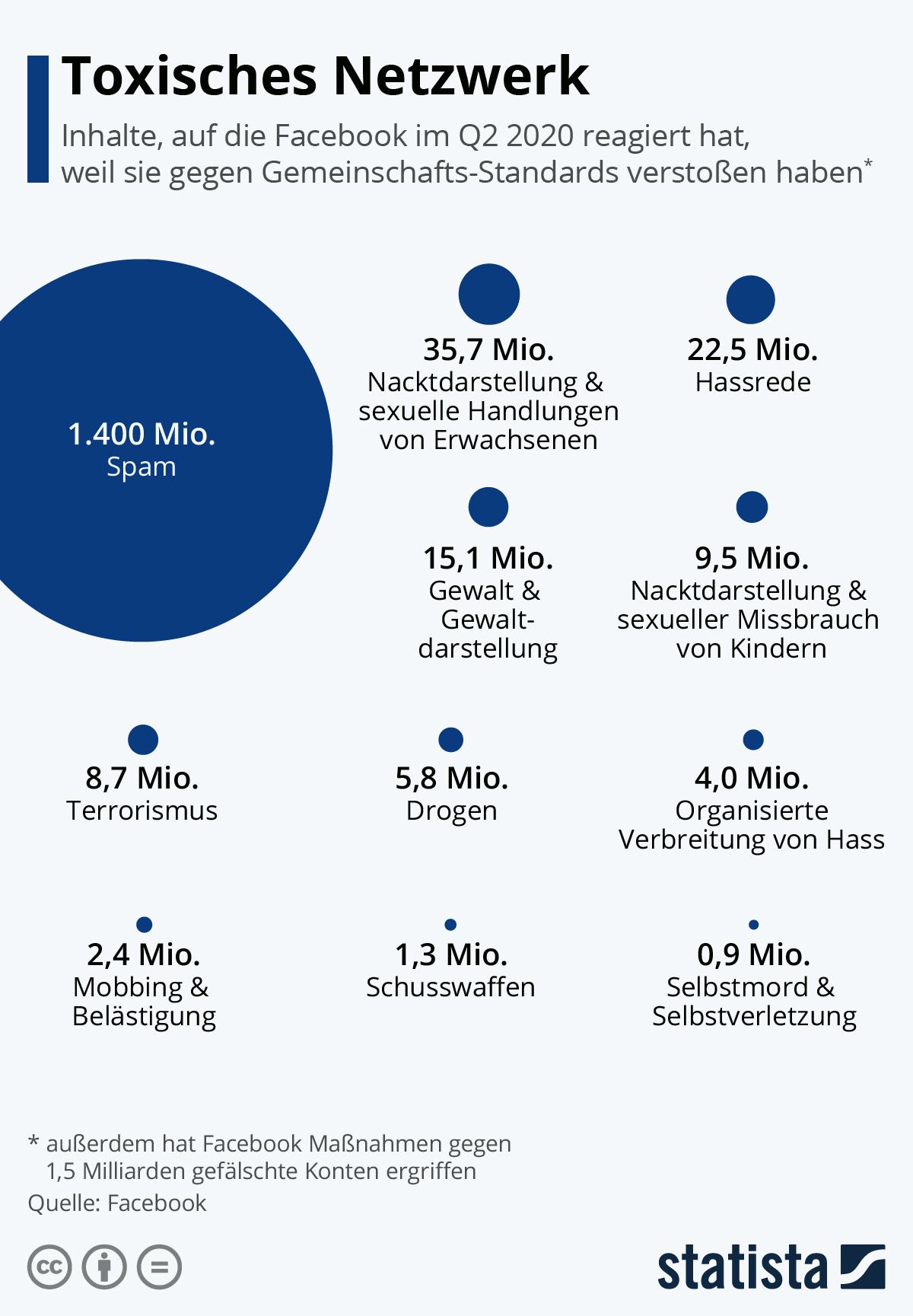 Toxisches Netzwerk | Statista