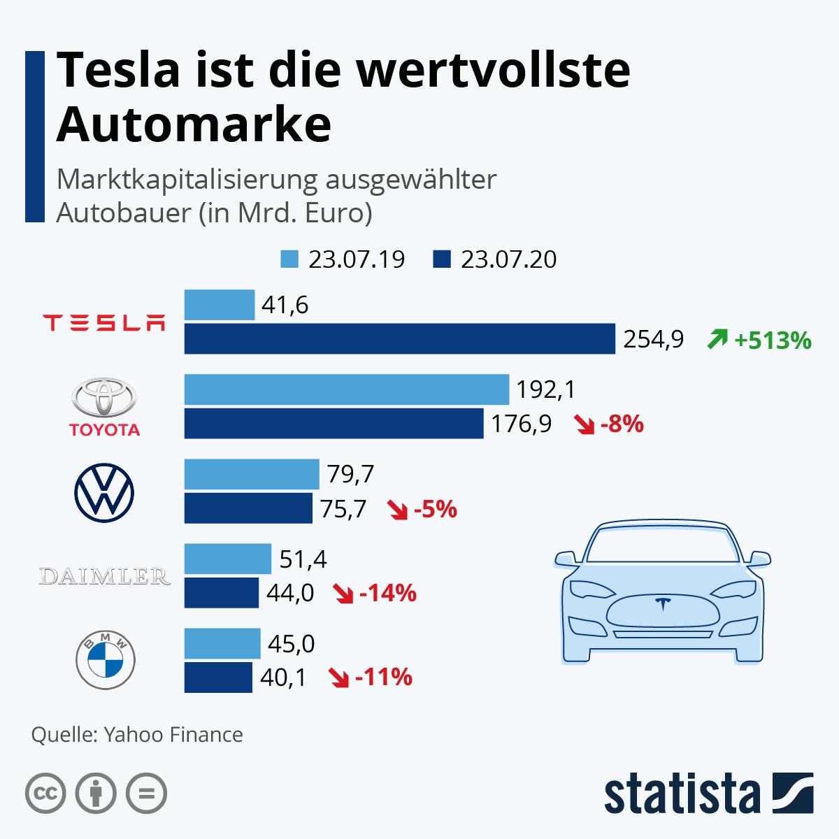 Infografik: Tesla ist die wertvollste Automarke | Statista