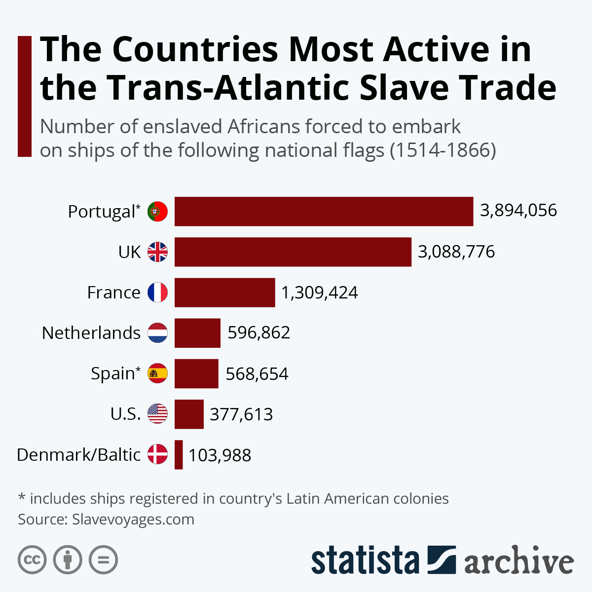 Infographic: The Countries Most Active in the Trans-Atlantic Slave Trade | Statista