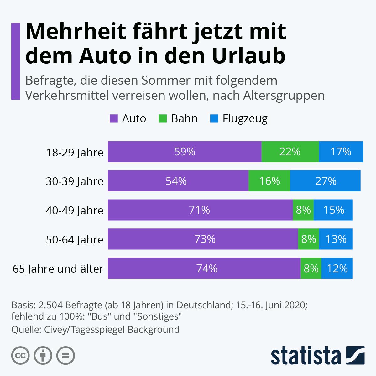 Infografik: Mehrheit fährt jetzt mit dem Auto in den Urlaub   Statista