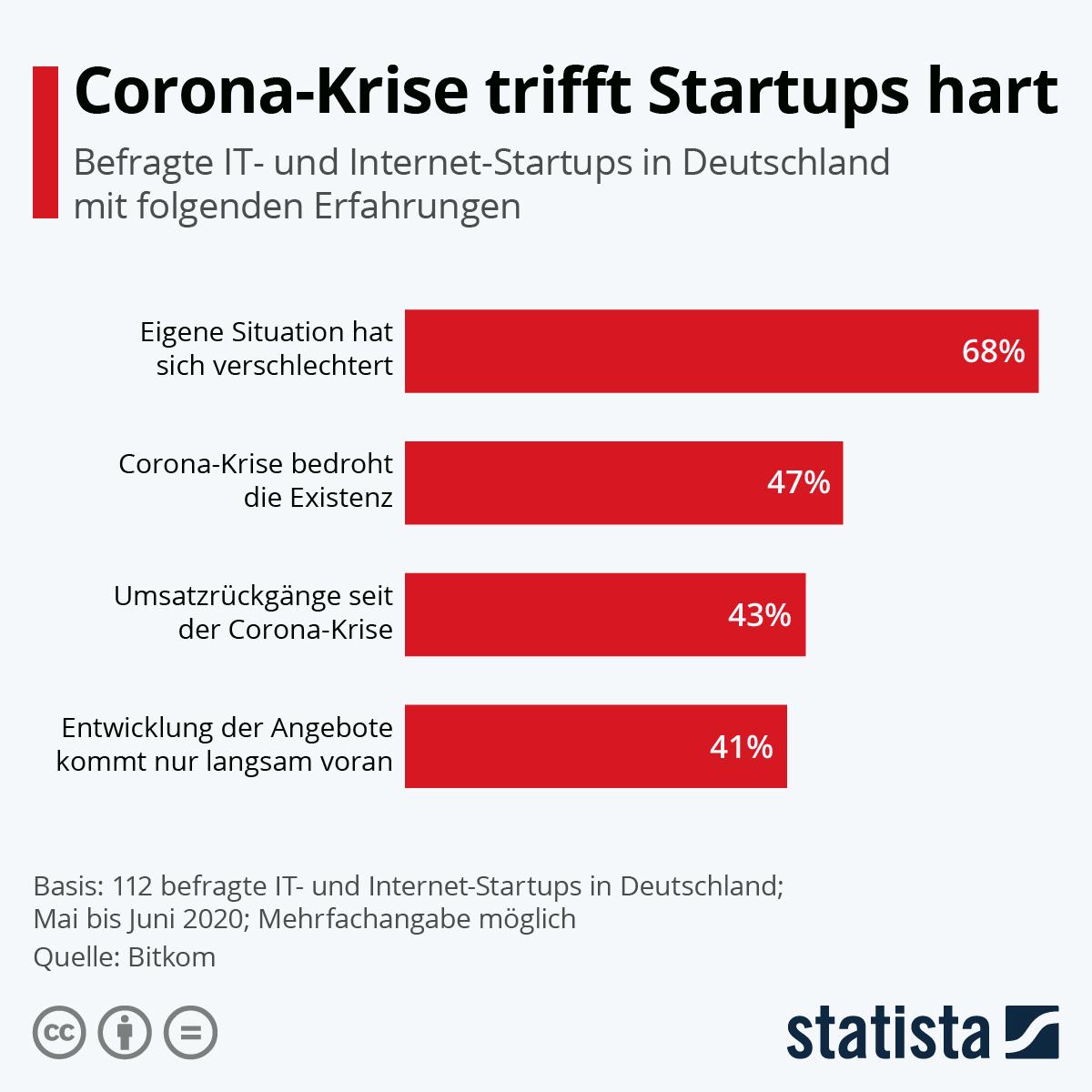 Infografik: Corona-Krise trifft Startups hart | Statista