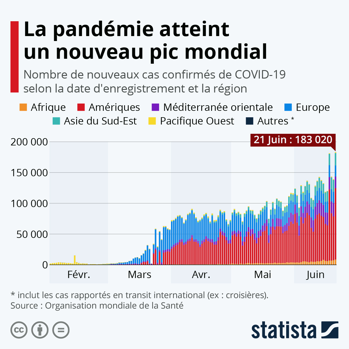 Infographie: Le nombre de cas détectés atteint un nouveau pic mondial | Statista