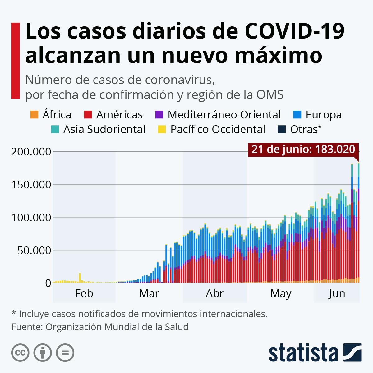 Infografía: El número de casos de coronavirus alcanza un nuevo máximo mundial | Statista