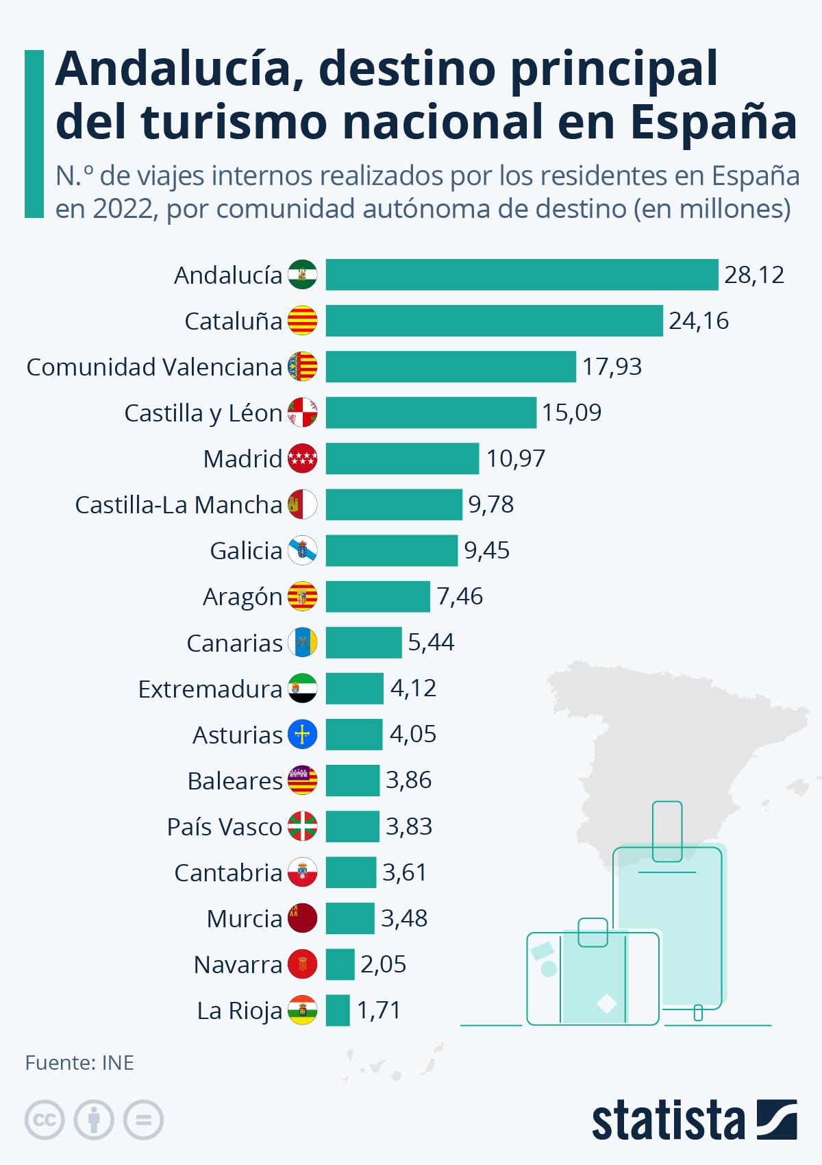 Infografía: ¿Cuáles son los destinos turísticos nacionales preferidos de los españoles? | Statista