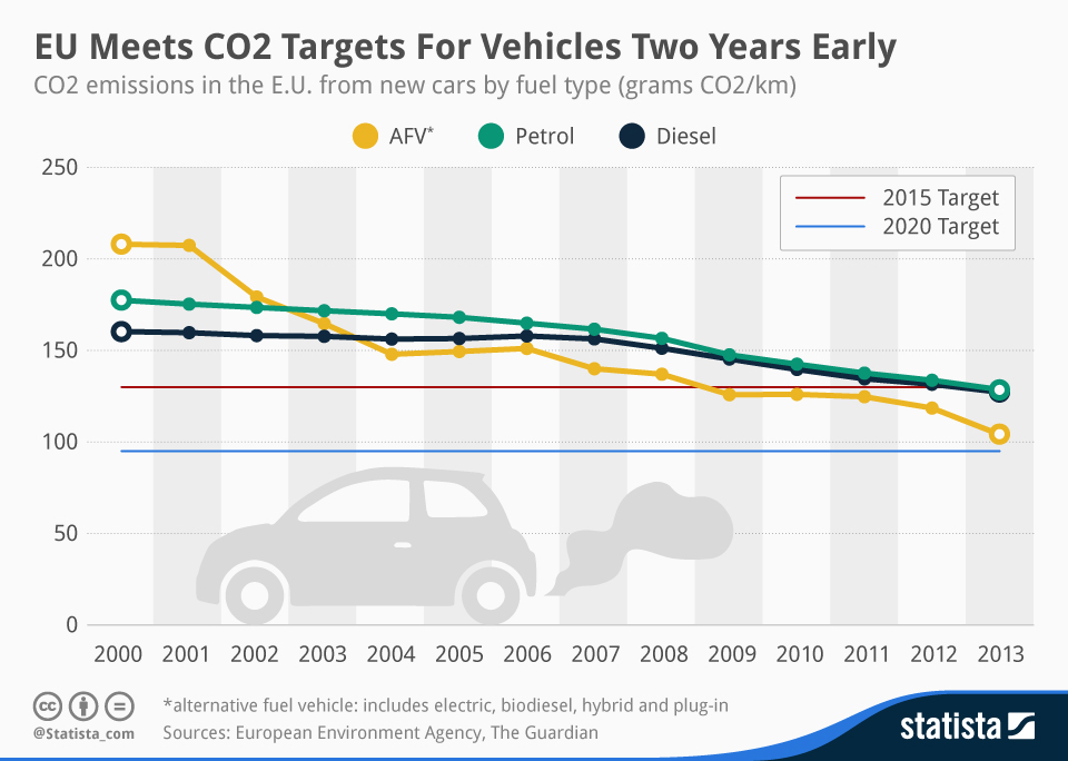 Infographic: EU Meets C02 Targets For Vehicles Two Years Early | Statista