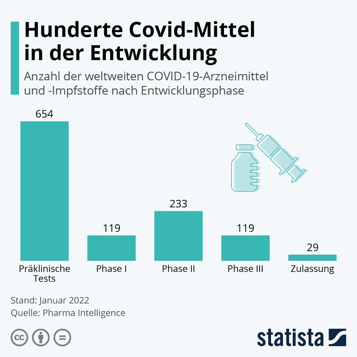 Infografik: Die Suche nach dem Gegenmittel | Statista