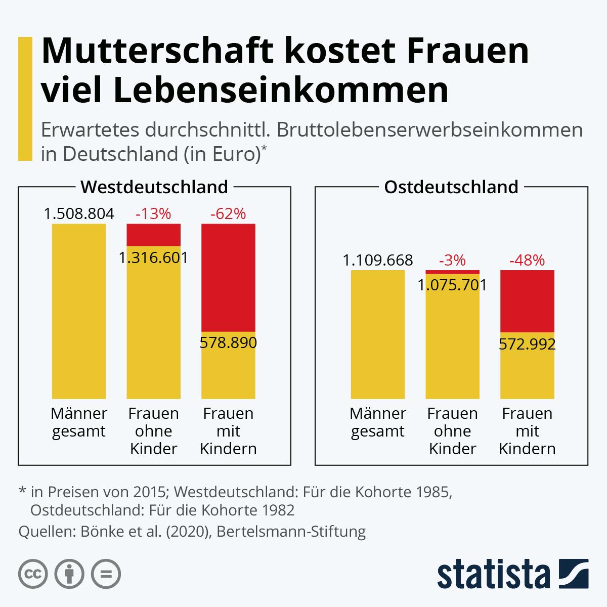 Infografik: Mutterschaft kostet Frauen viel Lebenseinkommen | Statista