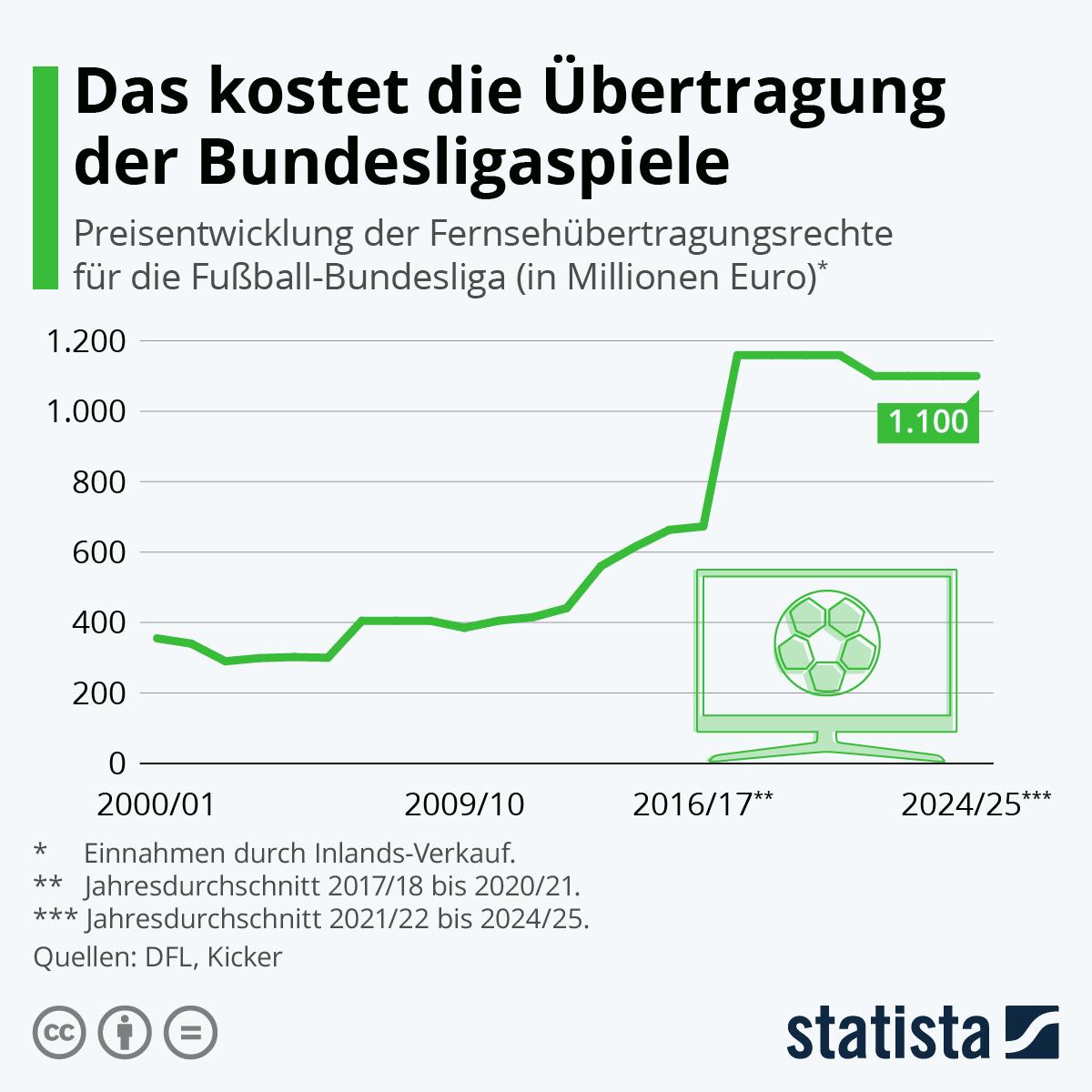 Infografik: Das kostet die Übertragung der Bundesligaspiele | Statista