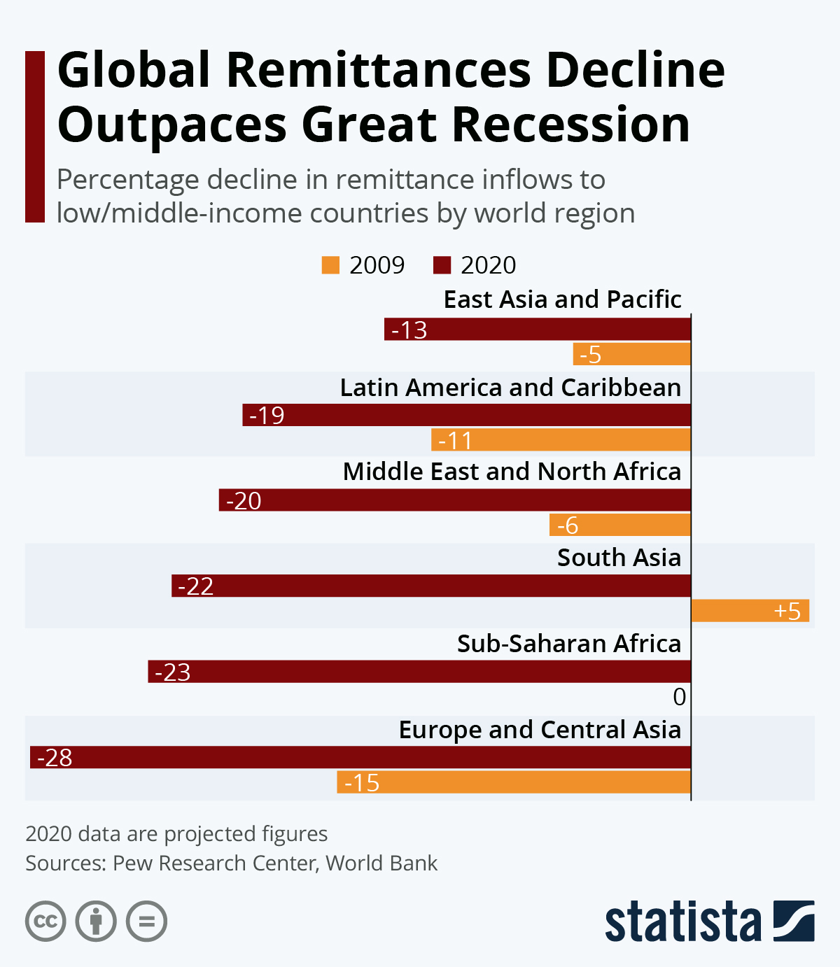 Infographic: Global Remittances Decline Outpaces Great Recession | Statista