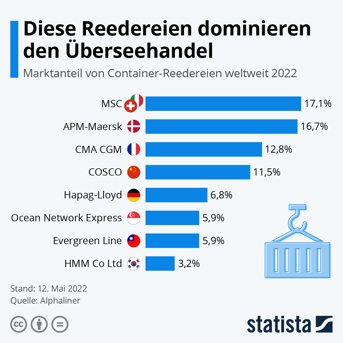 Infografik: Das sind die größten Container-Reedereien der Welt | Statista