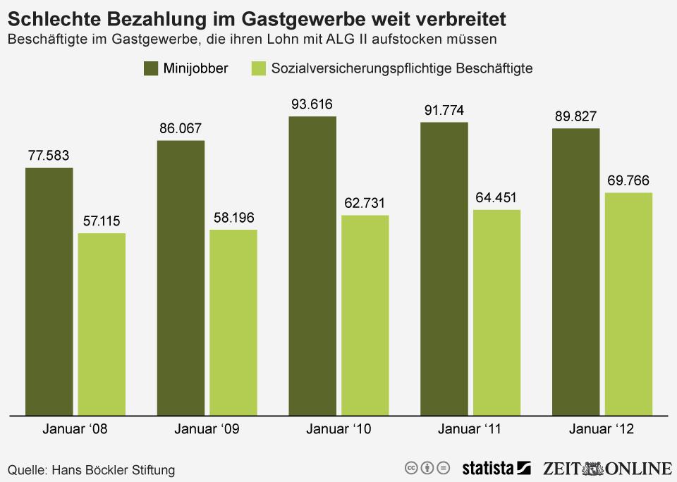 Infografik: Schlechte Bezahlung im Gastgewerbe weit verbreitet | Statista