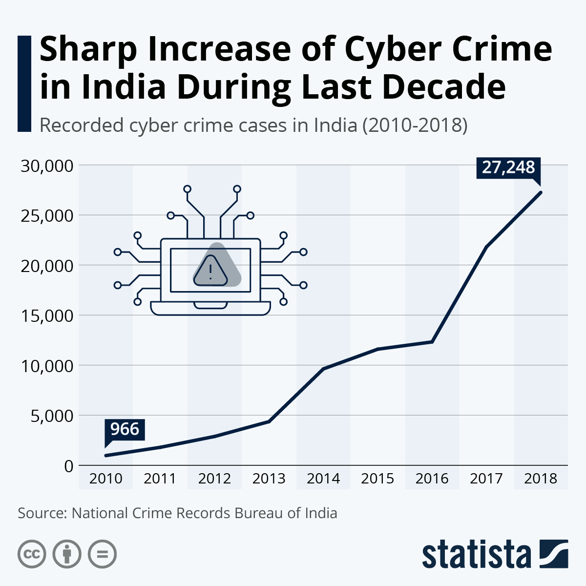 Infographic: Sharp Increase of Cyber Crime in India During Last Decade | Statista