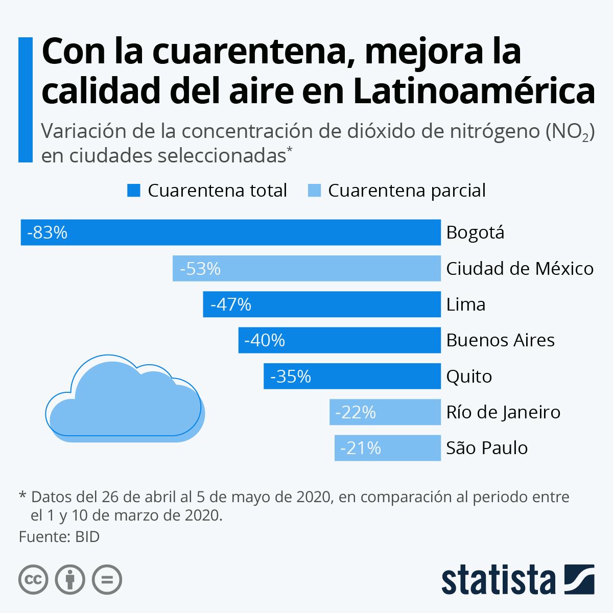 Infografía: La calidad del aire en las ciudades latinoamericanas mejora gracias al confinamiento | Statista