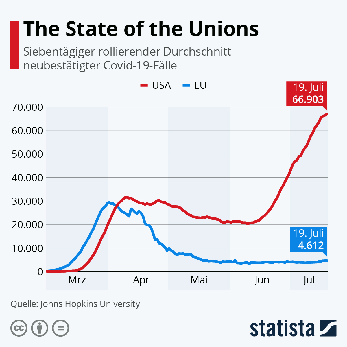 The State of the Unions | Statista