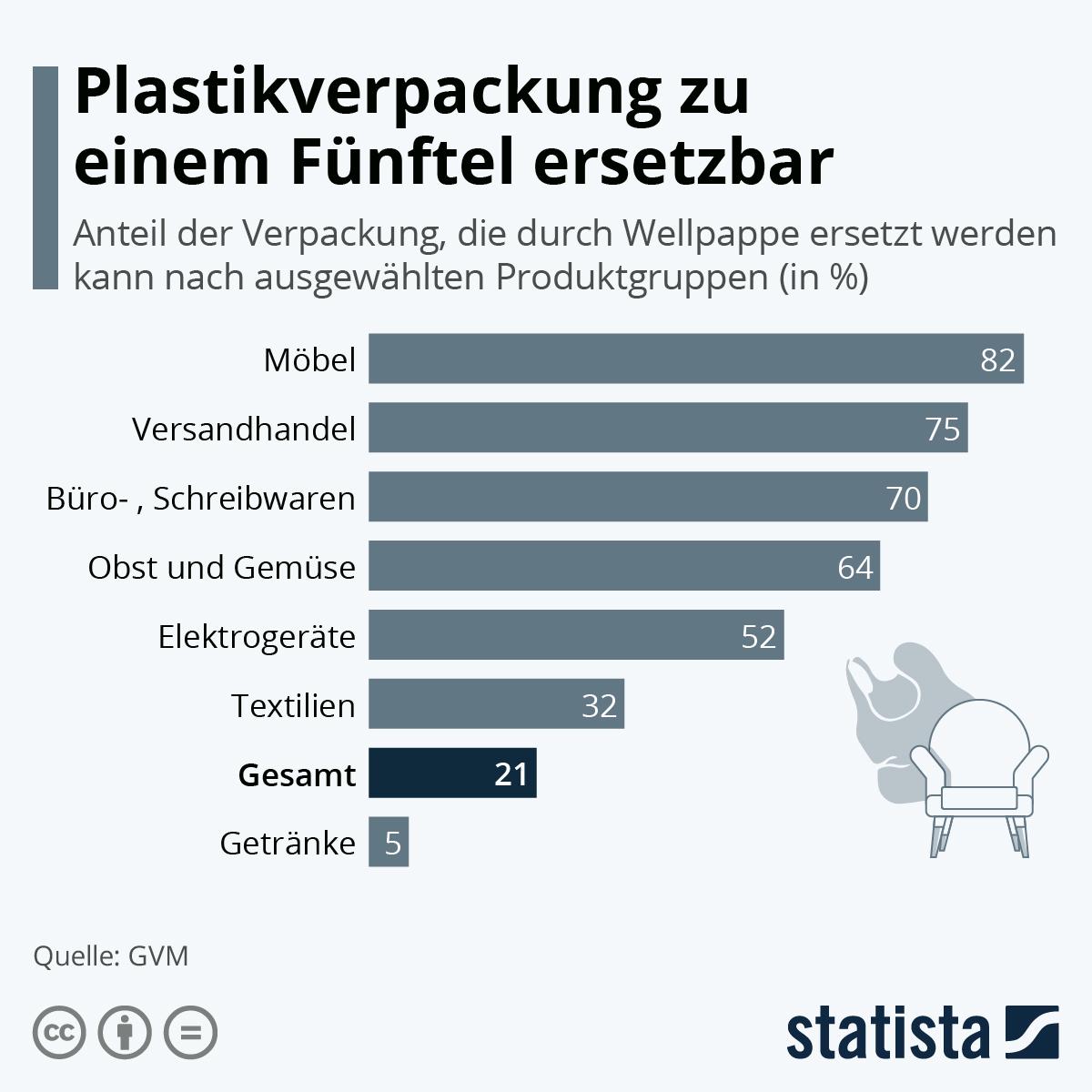 Infografik: Plastikverpackung zu einem Fünftel ersetzbar | Statista