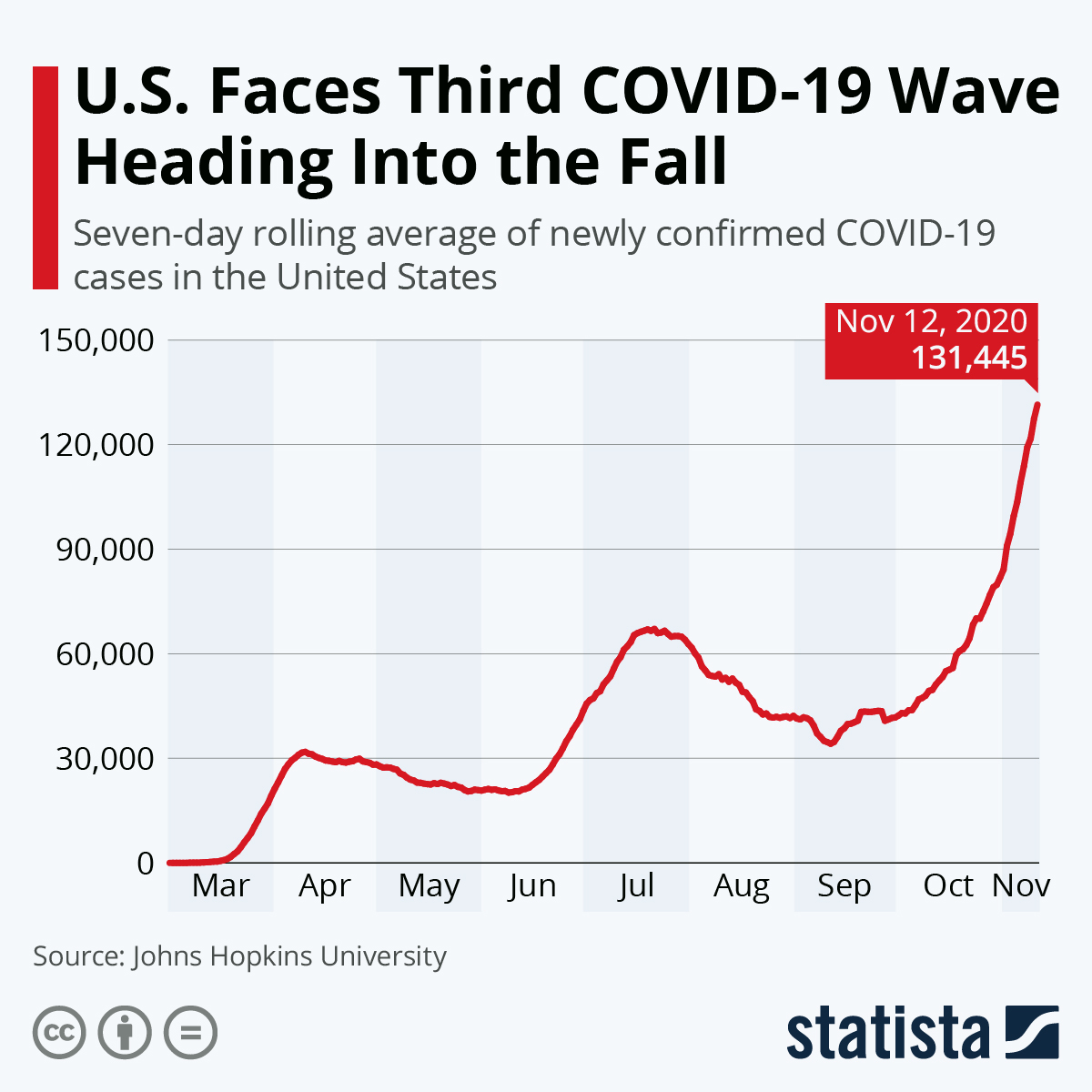 Infographic: New Surge in U.S. COVID-19 Cases | Statista