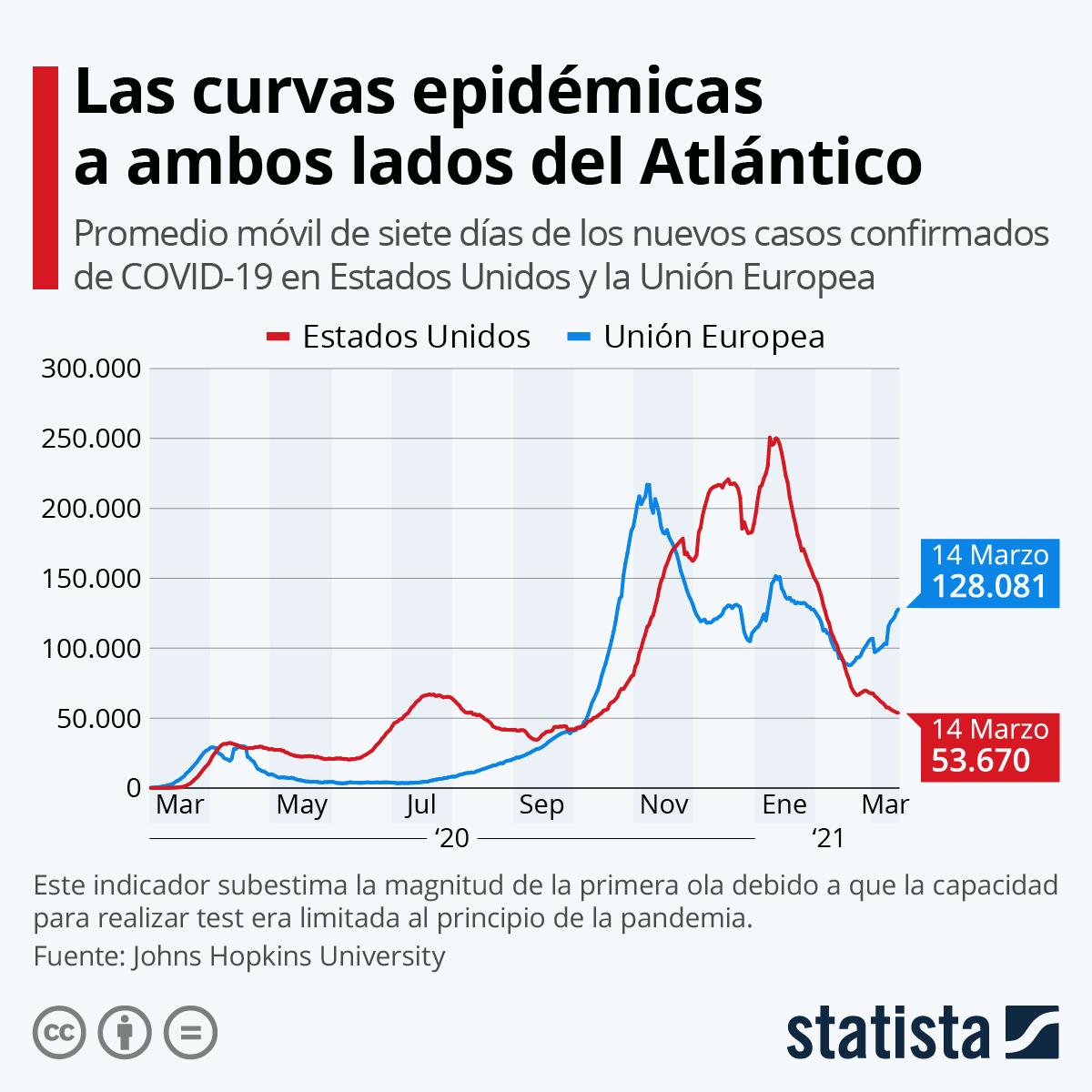 Infografía: Las trayectorias del coronavirus en Estados Unidos y la Unión Europea | Statista