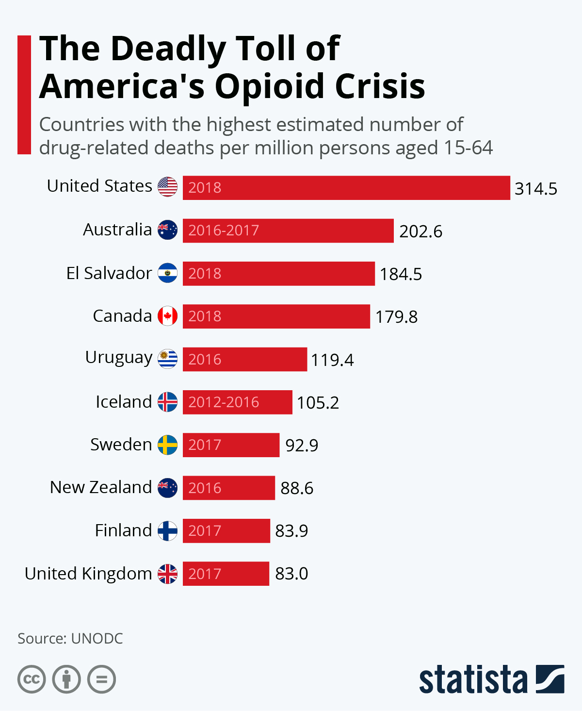 Infographic: The Deadly Toll of America's Opioid Crisis   Statista