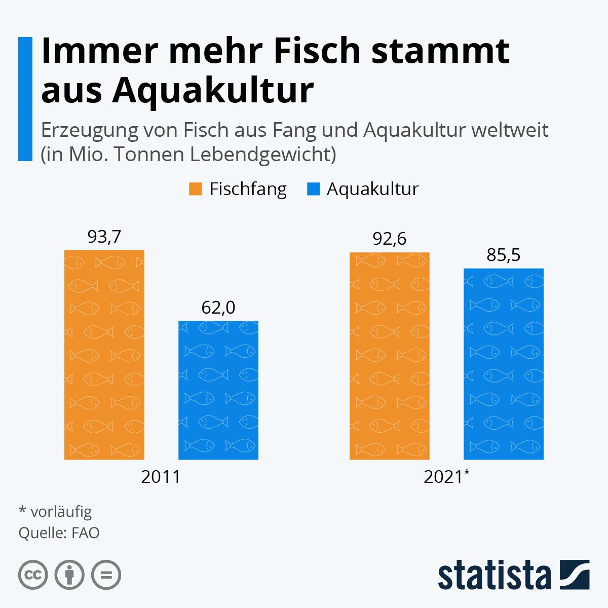 Immer mehr Fisch stammt aus Aquakulturen | Statista