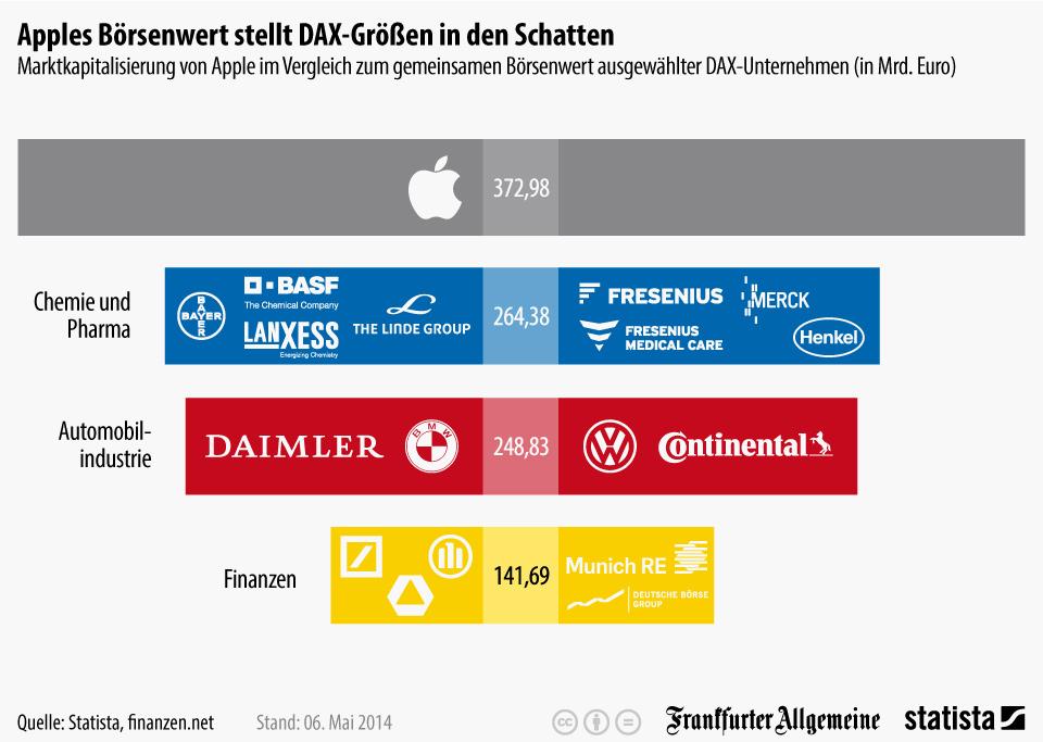 Infografik: Apples Börsenwert stellt DAX-Größen in den Schatten   Statista