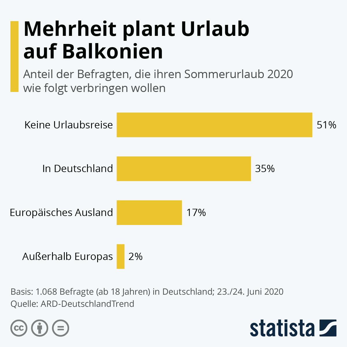Infografik: Mehrheit plant Urlaub auf Balkonien | Statista