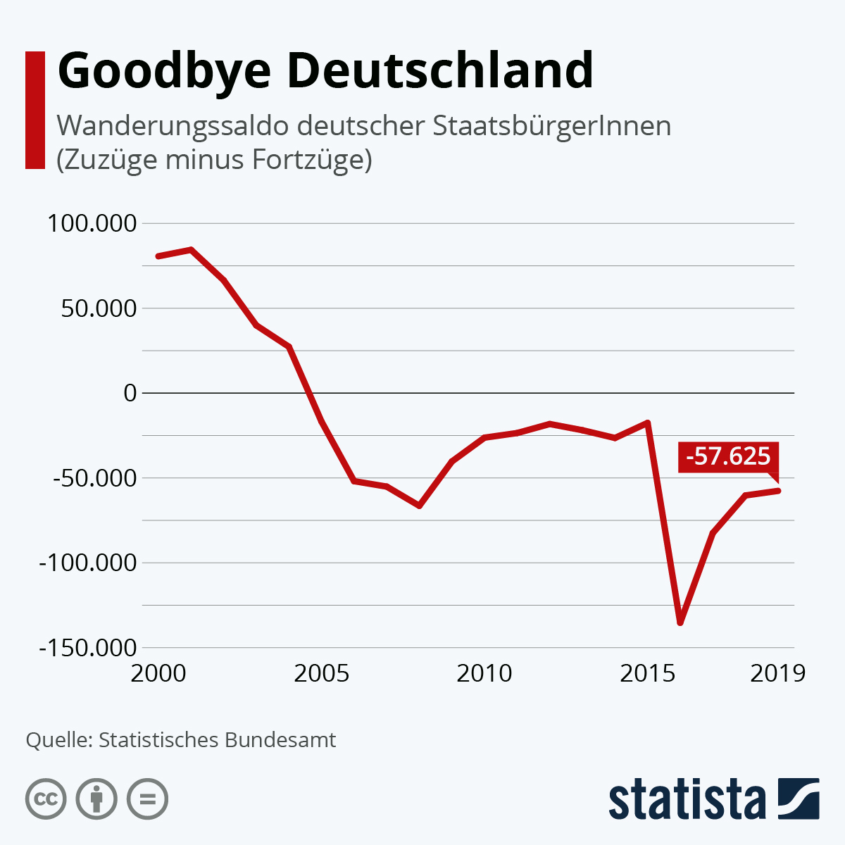 Goodbye Deutschland | Statista