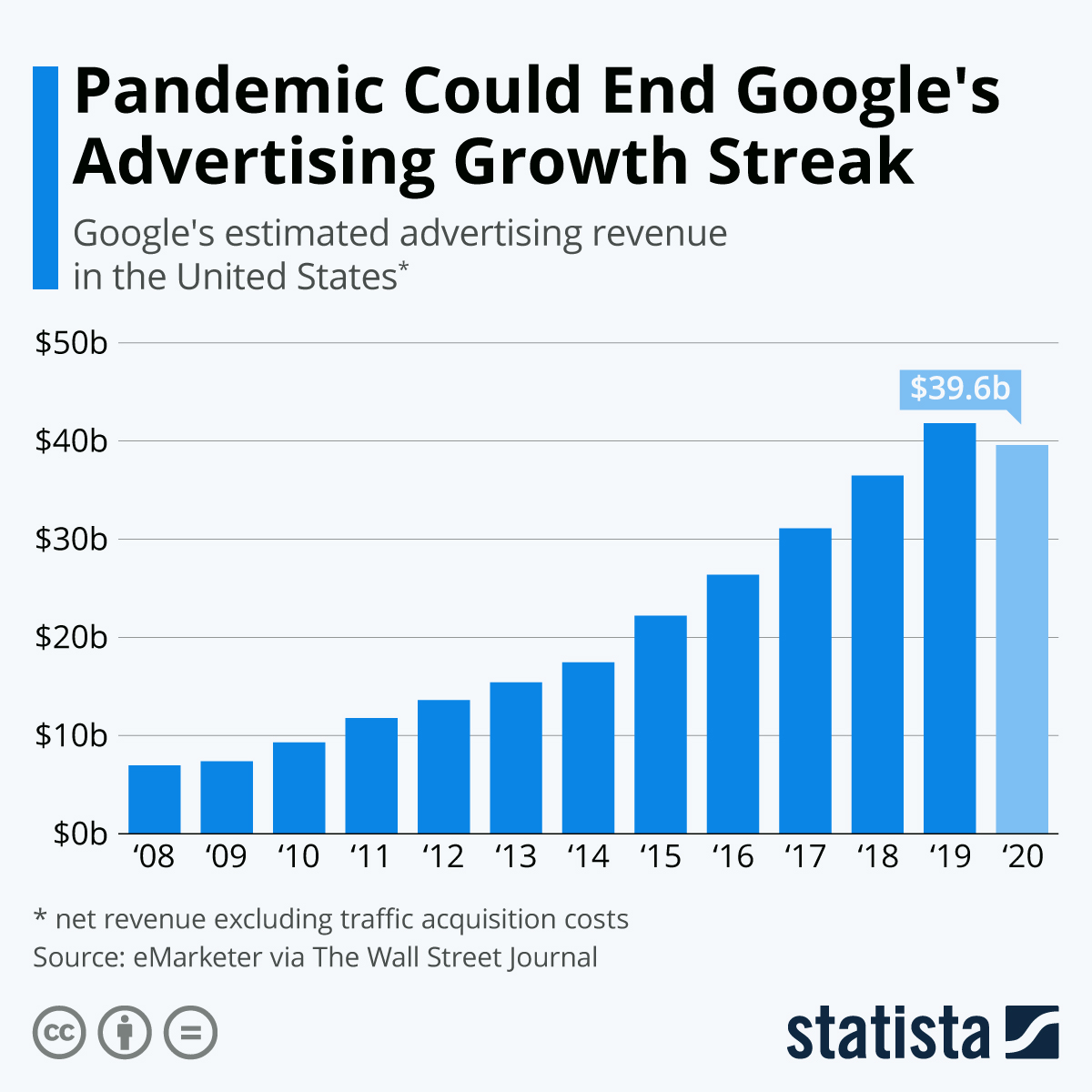 Infographic: Pandemic Could End Google's Advertising Growth Streak   Statista