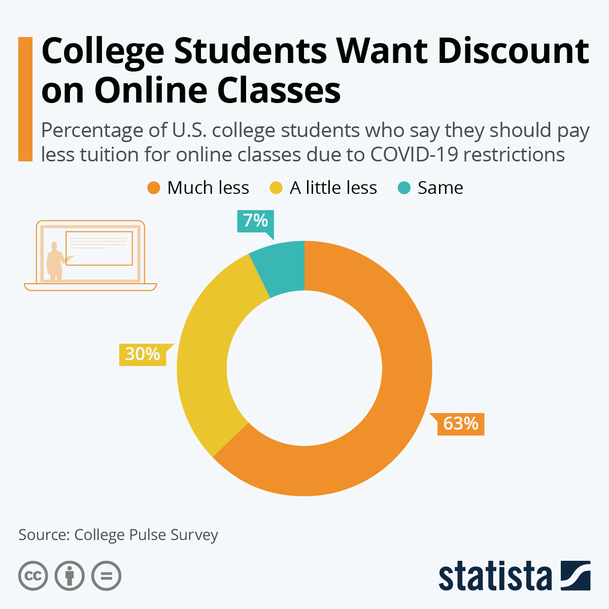 Infographic: College Students Want Discount on Online Classes | Statista