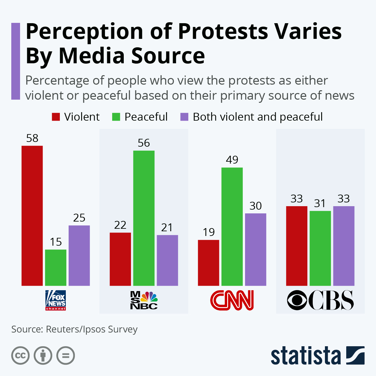 Infographic: Perception of Protests Varies By Media Source | Statista