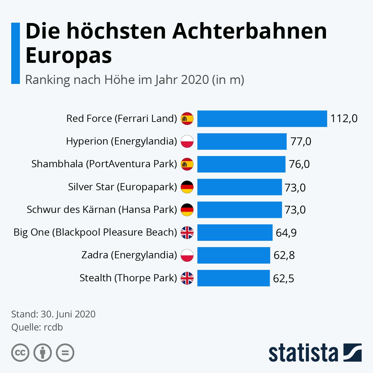 Infografik: Das sind die höchsten Achterbahnen Europas | Statista