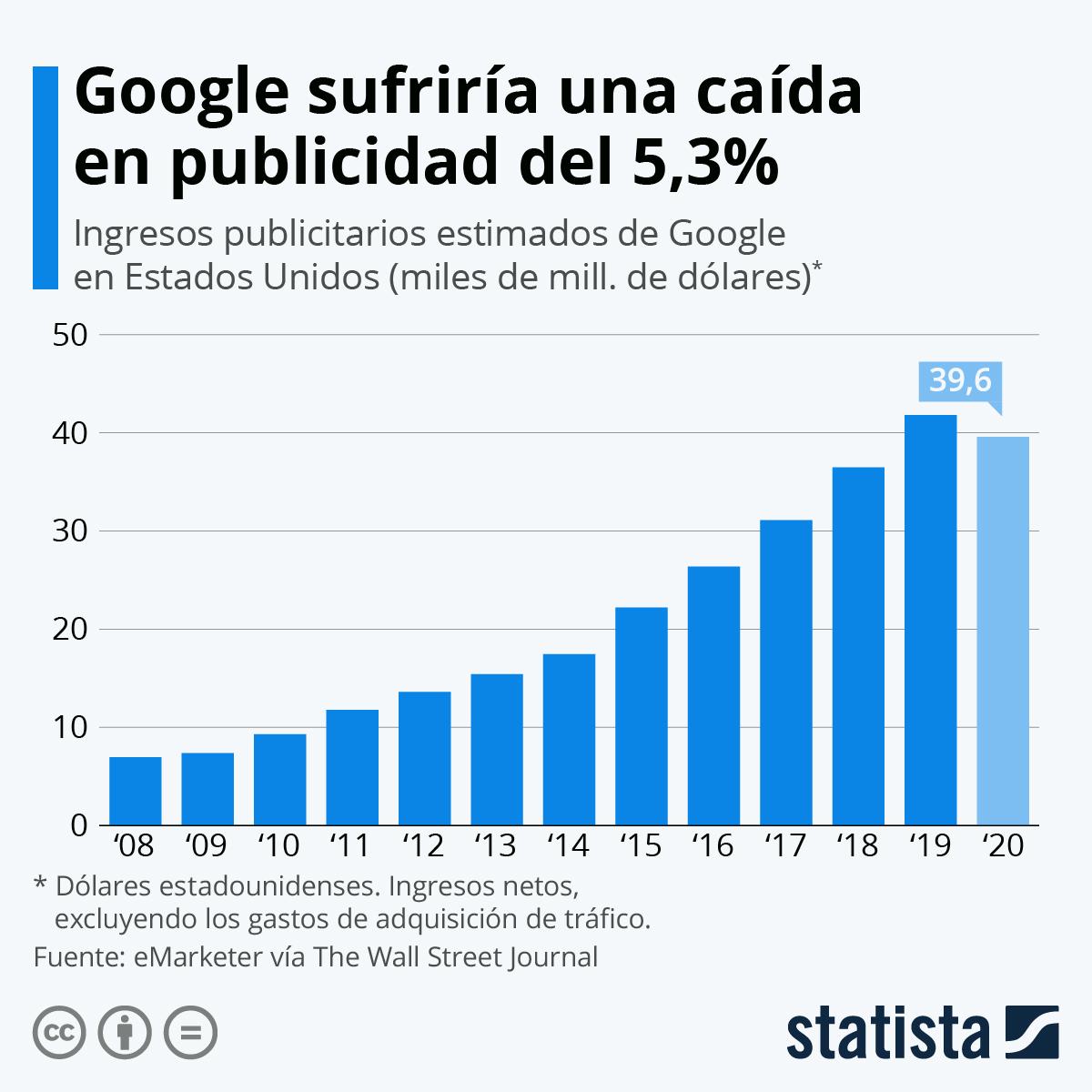 Infografía: La pandemia podría frenar los ingresos publicitarios de Google | Statista