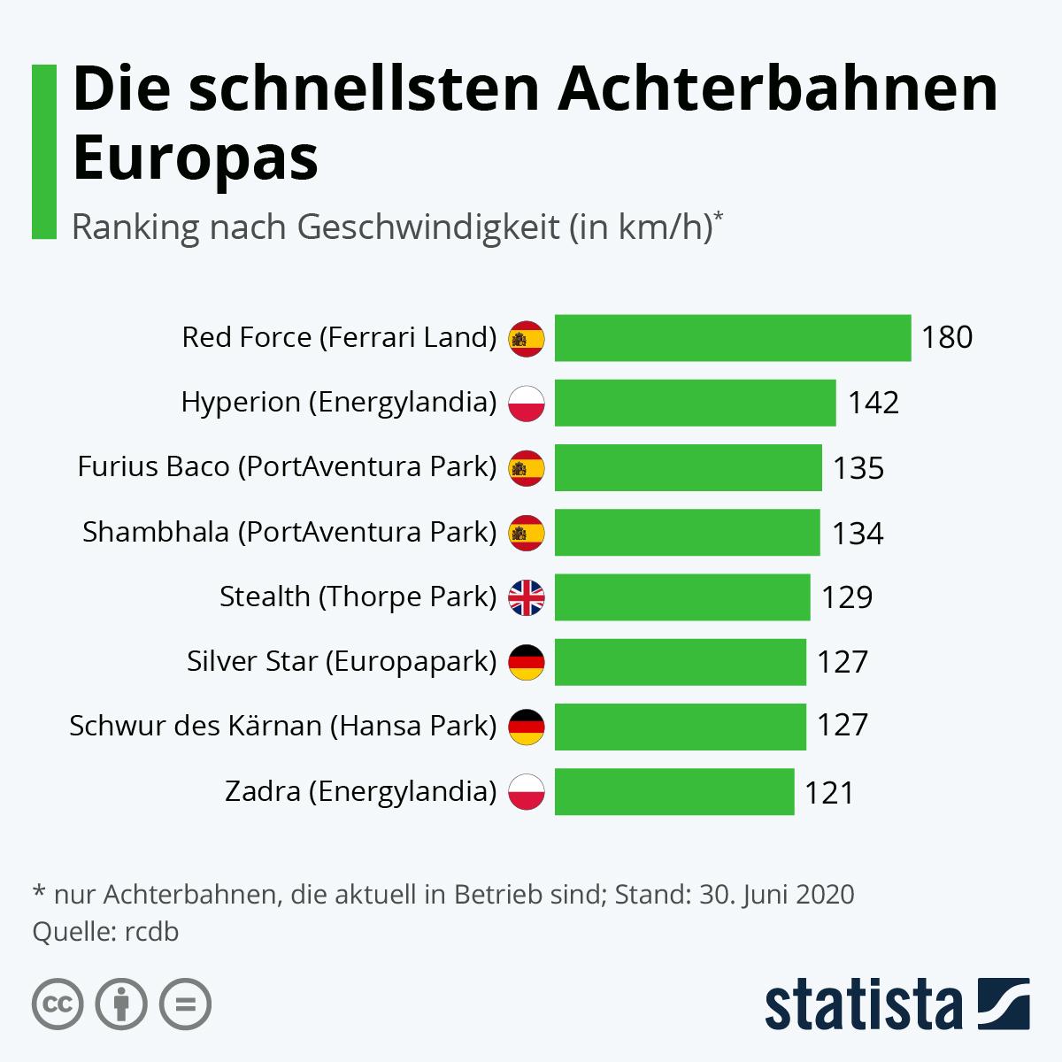 Infografik: Das sind die schnellsten Achterbahnen Europas | Statista