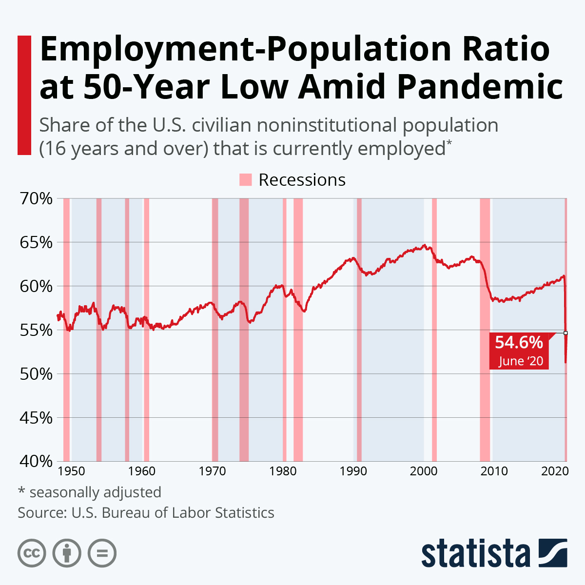 Infographic: Employment-Population Ratio Drops to Historic Low | Statista