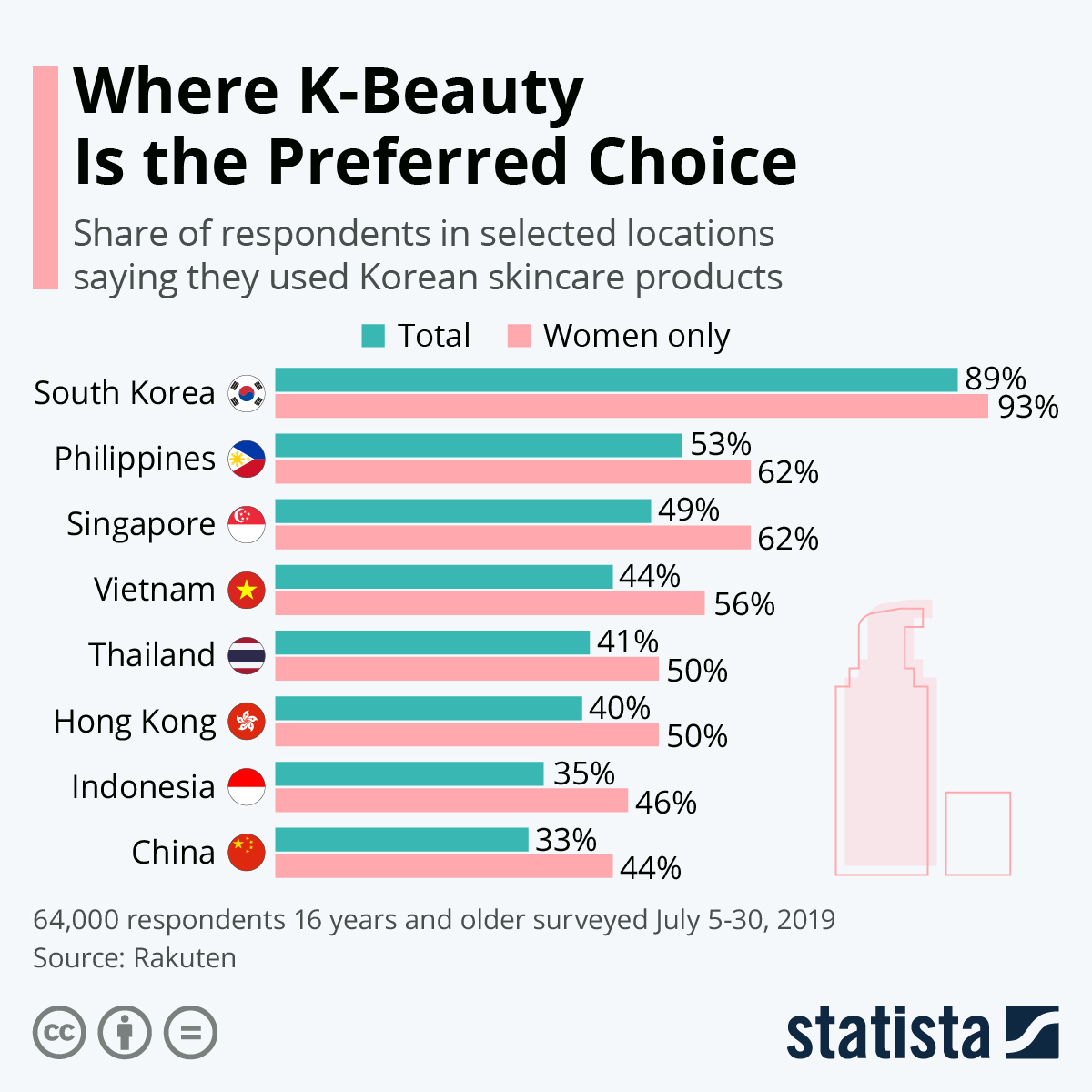 Infographic: Where K-Beauty Is the Preferred Choice | Statista