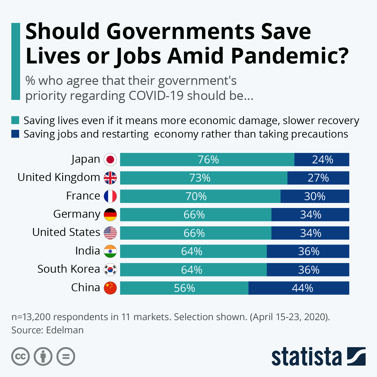 Infographic: Should Governments Save Lives or Jobs Amid Pandemic? | Statista