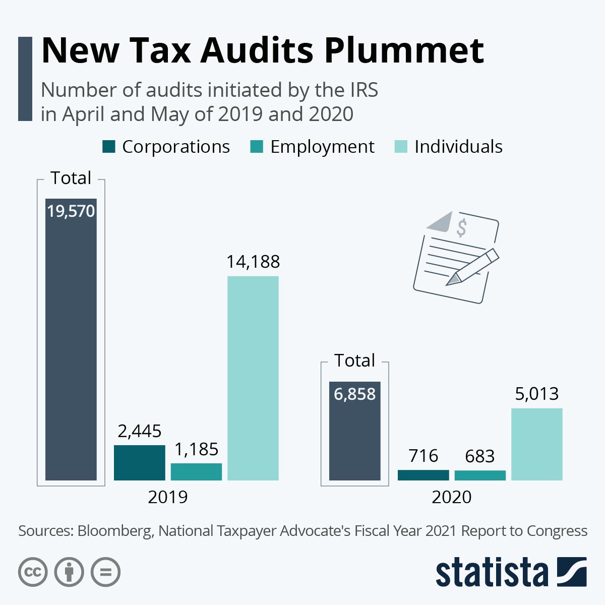 Infographic: New Tax Audits Plummet | Statista