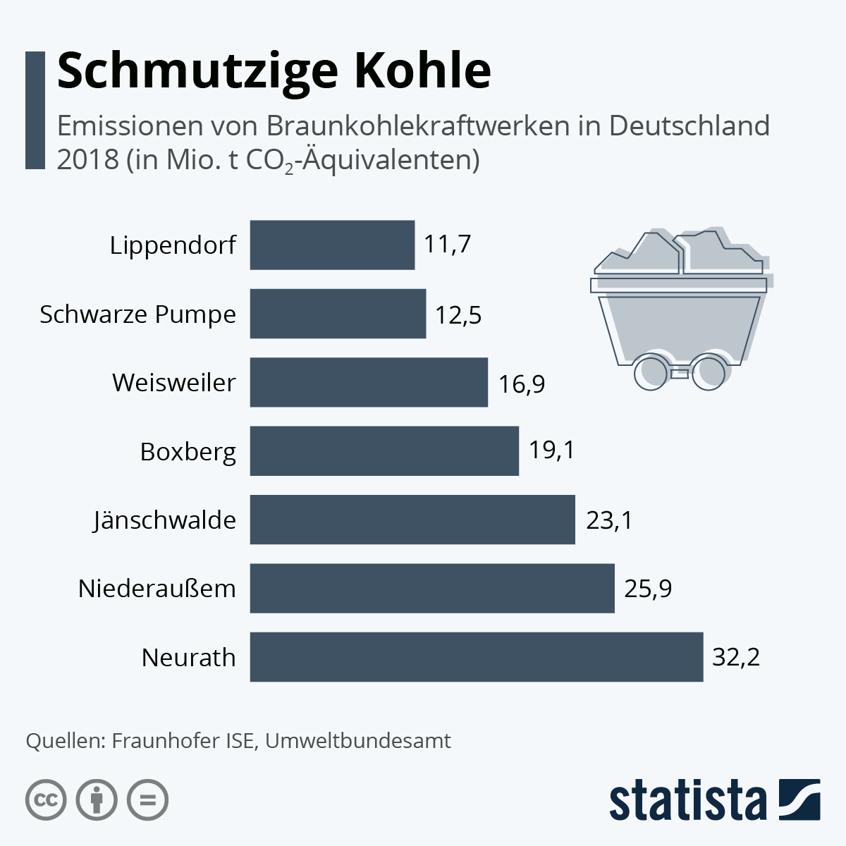Infografik: Schmutzige Kohle | Statista